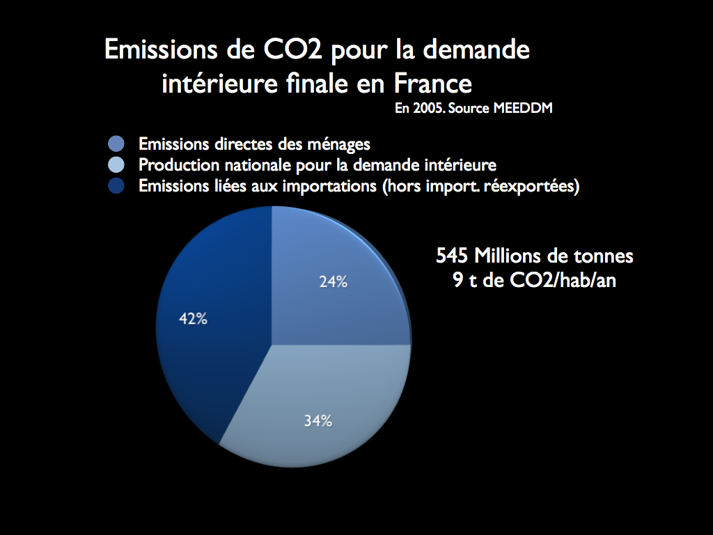Emissions françaises de CO2 © Denis Delbecq d'après Meeddm