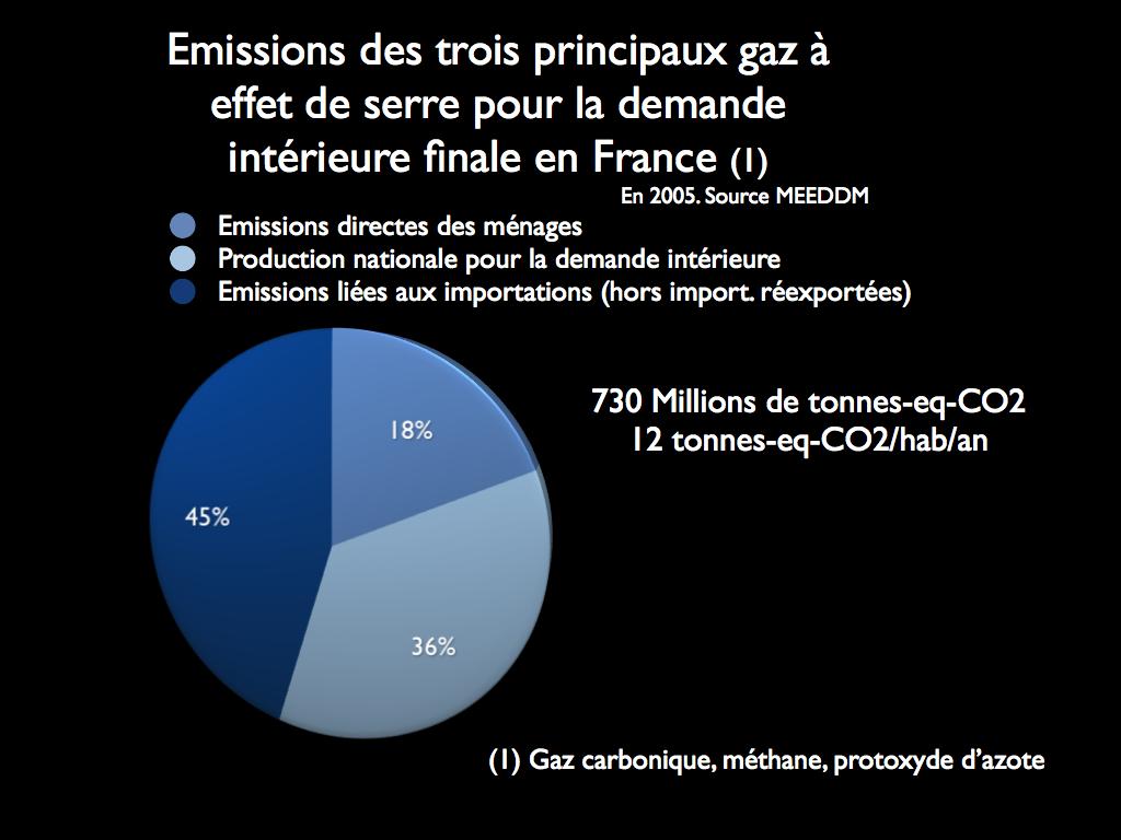 Emissions des trois principaux GES pour la demande interieure finale en France © Effets de Terre d'après Meeddm