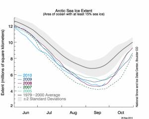 Evolution de la banquise arctique en été © NSIDC