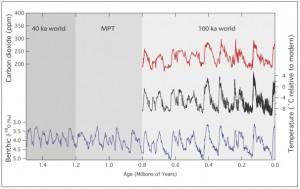 Evolution du climat depuis 1,5 millions d'années © AGU