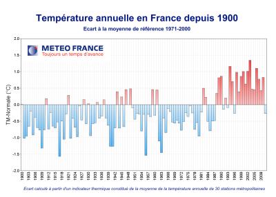 Evolution des températures en France © Météo France