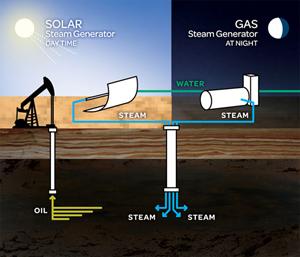 Extraction d'huiles lourdes avec de la vapeur d'eau (solaire/gaz) © GlassPoint Solar