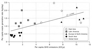 Emissions par habitant et production de déchet © Hoornweg et al.