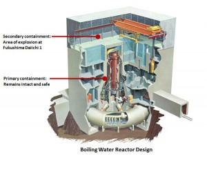Schéma de fonctionnement d'un réacteur à eau bouillante © DR