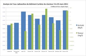 """Analyse de l'eau dans le bâtiment """"turbine"""" du réacteur 3, qui a contaminée trois ouvriers le 25 mars © Effets de Terre"""