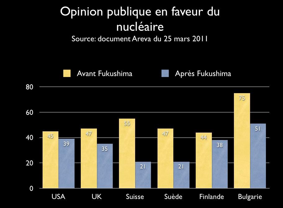 Opinion en faveur du nucléaire © Effets de Terre, d'après Areva