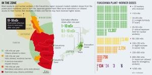 Exposition de la population et des travailleurs de Fukushima © Nature
